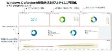 Sumo LogicでMicrosoft Defender向けオリジナルダッシュボード、ALSIが提... 画像
