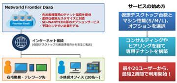 ネットワールド、仮想デスクトップ環境のクラウドサービス、全国のパートナー経由で提供 画像