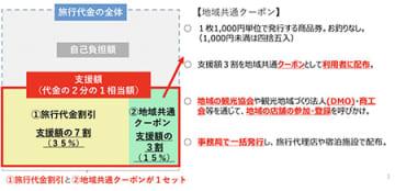 「Go To トラベル事業」の詳細公開 7月22日以降開始の旅行から一部先行して還元 画像