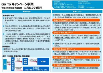 東京は2日連続「200人超え」、なのに「Go Toキャンペーン」? 「新たな摩擦」心配の声も... 画像
