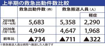 上半期救急出動件数 前年同期比734件の減少 茅ヶ崎市 画像