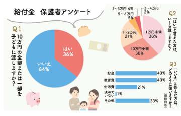 子どもの特別給付10万円、どう使う? 貯蓄、教育、生活費に 「子どもに渡す」は36%