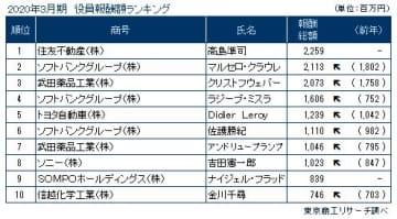 2020年3月期決算 上場企業「役員報酬 1億円以上開示企業」調査      【7月14日17:00 現在】