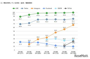 Instagram利用率5年連続増、男子13.6%アップ…大学生SNS調査