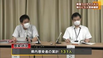 新型コロナウイルス 新たに5人感染 県内累計131人に