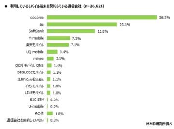 「Rakuten UN-LIMIT」ユーザーの満足度は8割、利用端末は「AQUOS」が最多