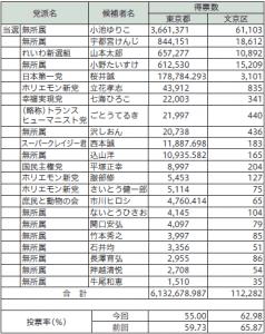 東京都知事選挙の結果