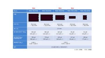 フジクラが薄型色素増感太陽電池モジュールパネルのラインナップを拡充、様々なIoT端末の電池交換レスを実現