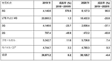 米ガートナー、20年の世界の5Gネットワーク・インフラ支出は約2倍と予測 画像