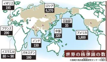 世界の核弾頭の数