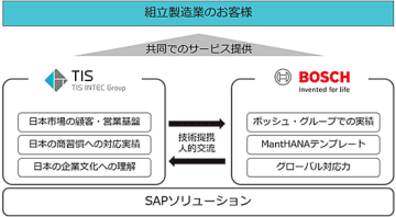 TIS、ボッシュ傘下のRBEIとSAP活用し協業、日本メーカー向けDX推進で