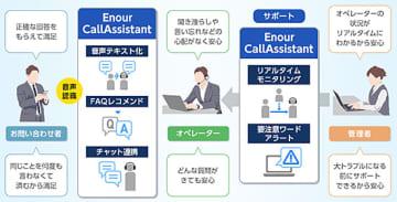 オプテージ、音声テキスト化で電話オペレーターに適切な回答を示すシステム 画像
