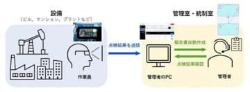 スマートグラスで現場作業を支援、HappyLifeCreatorsの「TASKel」 画像