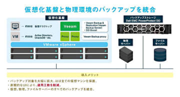 ネットワールド、大崎コンピュータエンヂニアリングがVeeamを導入 画像
