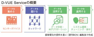 都築電気 IoT基盤を軸にAI活用を支援 デバイスから運用サービスまで網羅的にカバー 画像