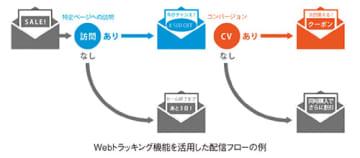 ユミルリンク メール配信システムにWebトラッキング機能を追加 より個人に最適化されたマーケティング... 画像
