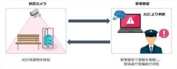 京急電鉄、駅構内の放置物を人工知能(AI)で検知するシステムを導入