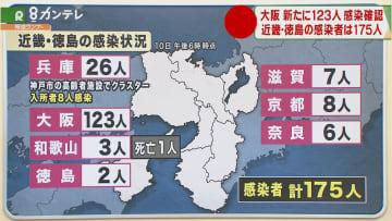 大阪で新たに123人が感染 うち59人が感染経路不明 高校の部活でクラスター 画像