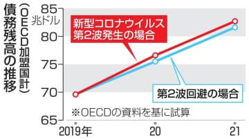 OECD公的債務1270兆円増 加盟37カ国、コロナ対策で膨張 画像