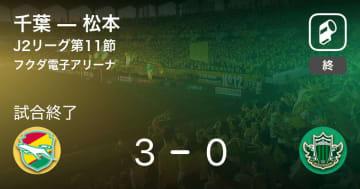 【J2第11節】千葉が松本を突き放しての勝利