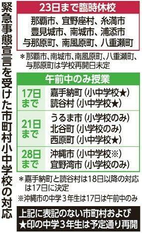 沖縄の9市町村の小中学校、23日まで臨時休校 一部県立高も、コロナ警戒引き上げで