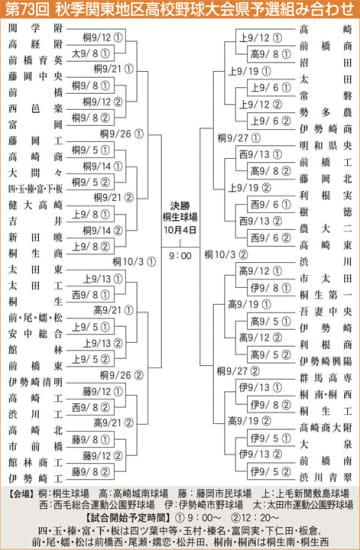 秋季関東高校野球群馬県予選 5日開幕 選抜への道 57チームが競う