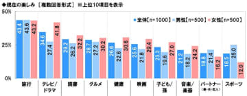 シニアが孫のために使う年間平均額は11万2,715円 - その内容は?