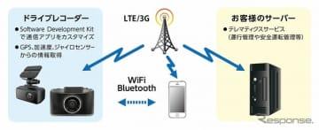 ケンウッド、テレマティクスサービス向け通信型ドライブレコーダーを開発
