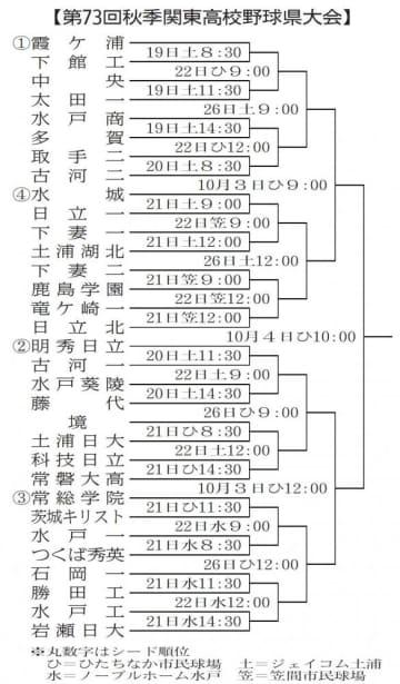 秋季関東高校野球茨城県大会組み合わせ決まる 19日開幕 関東切符狙い熱戦へ