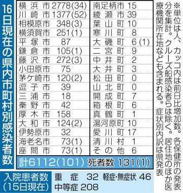 9月16日現在の県内市町村別感染者数