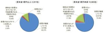 「在宅勤務・リモートワークを実施」大企業は61.3%、中小企業では?