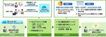 オンラインの営業活動を可視化、SBTの「DX Sales for Microsoft Teams」 画像