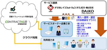 DAiKOとDIT、NSSOLと電子契約クラウドの販売でパートナー契約 画像