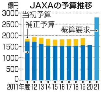 日本人の月面探査に照準 JAXA予算、過去最高に 画像