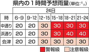 台風12号接近...福島県内「警戒」 常磐線など一部路線が運休へ