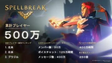 魔法系バトロワ『スペルブレイク』のプレイヤー数が500万人突破! プレイヤー人口第2位は日本