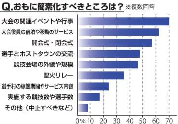 五輪簡素化へ何をすべき? 「イベント縮小」が最多 京都新聞社アンケート