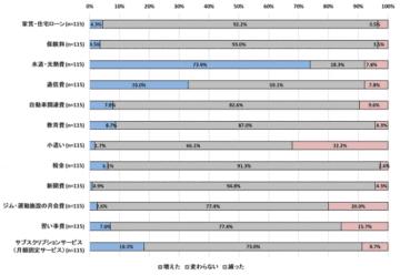 新型コロナウイルス流行前と現在を比較して、固定費が変化した人の内容。(画像: ネオマーケティングの発表資料より)