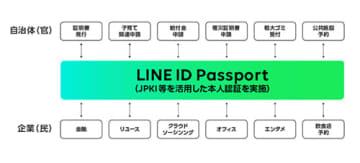 LINE、行政手続きにおけるマイナンバーカードの公的個人認証サービスに対応