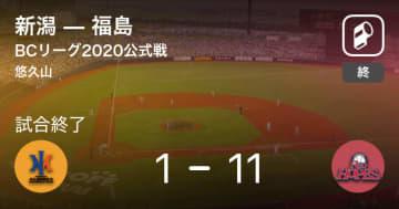 【BCリーグ公式戦】福島が新潟に大きく点差をつけて勝利