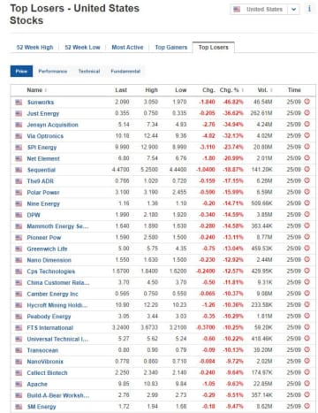 Biggest stock losers for September 25, 2020