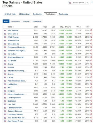 Biggest stock gainers for September 25, 2020