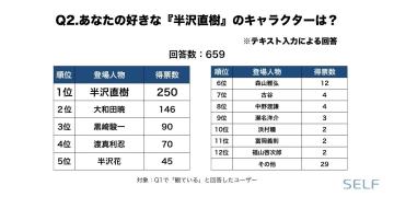 最終回目前! 『半沢直樹』の人気キャラクターランキングを発表