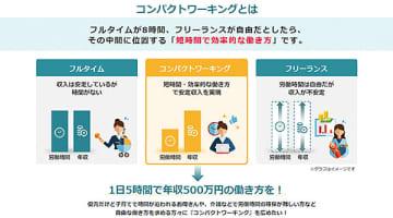 1日5時間で年収500万円目指す、「♯コンパクトワーキング」の研究成果を発表