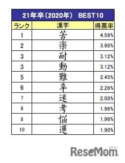 2021年卒学生、就職活動を表す漢字8年ぶりに「苦」が1位