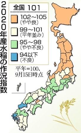新潟県産米「103」やや良に改善 20年作況指数 梅雨明け後、高温・多照