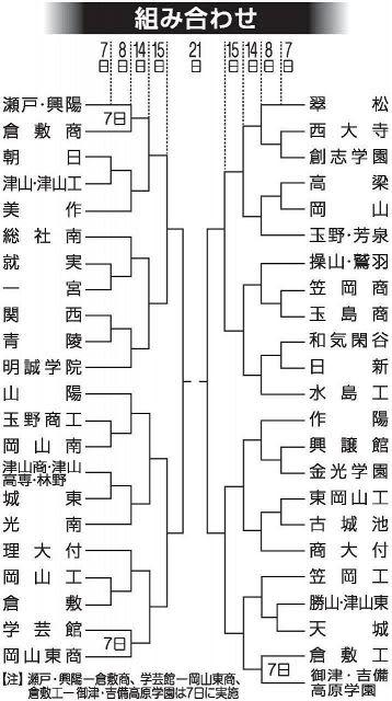 1年生大会組み合わせ決まる 岡山県高校野球、11月7日開幕