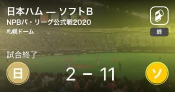 【NPBパ・リーグ公式戦ペナントレース】ソフトBが日本ハムに大きく点差をつけて勝利