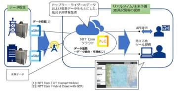ドローン安定運行に向けたリアルタイム風況情報提供に関する実証実験