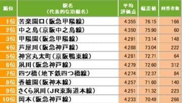 【関西】住民に愛されている街ランキング1位は「苦楽園口」 「人からうらやましがられそう」という声も